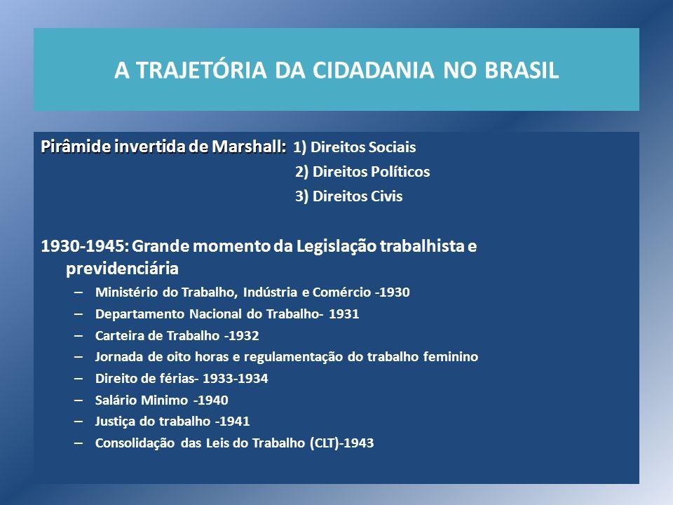 A TRAJETÓRIA DA CIDADANIA NO BRASIL Pirâmide invertida de Marshall: Pirâmide invertida de Marshall: 1) Direitos Sociais 2) Direitos Políticos 3) Direi