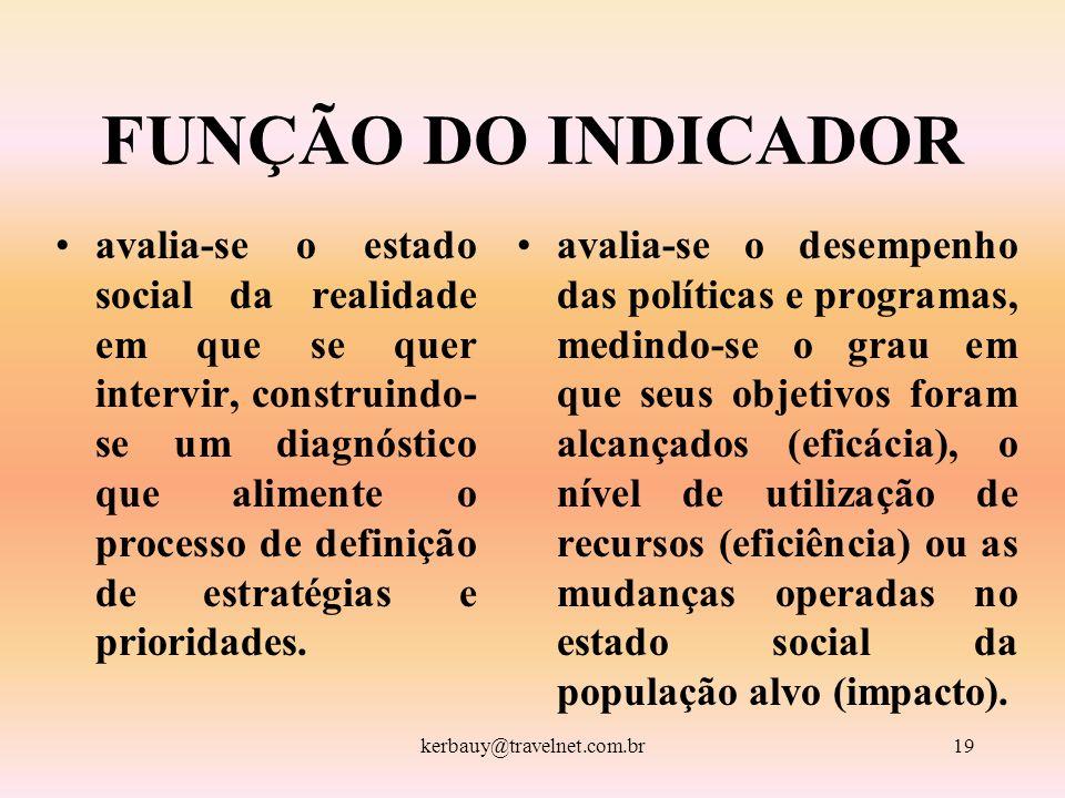 kerbauy@travelnet.com.br19 FUNÇÃO DO INDICADOR avalia-se o estado social da realidade em que se quer intervir, construindo- se um diagnóstico que alim