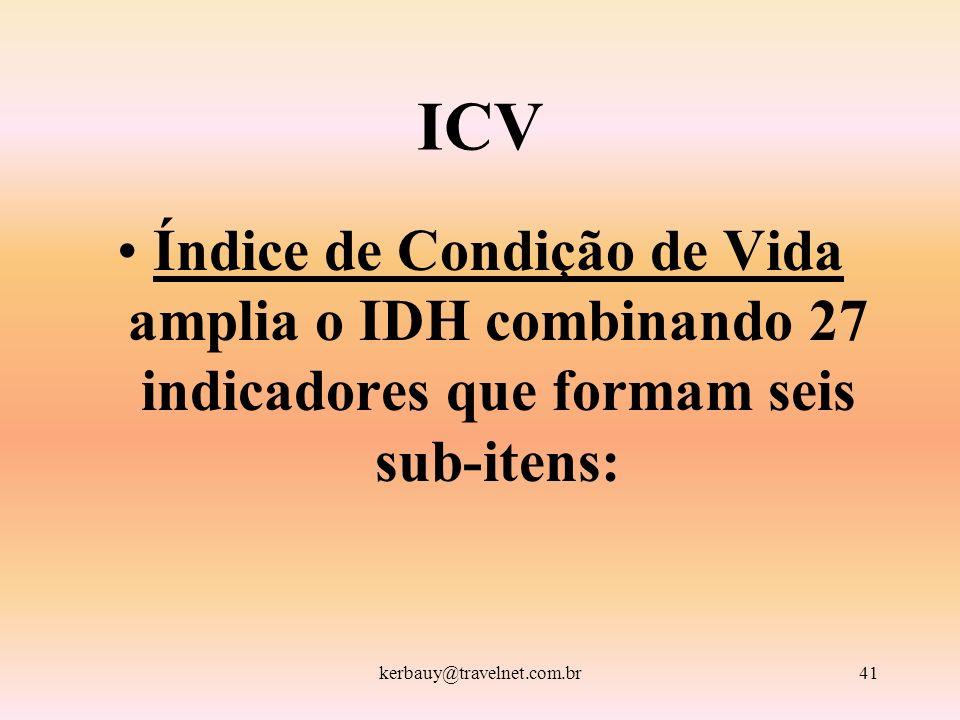 kerbauy@travelnet.com.br41 ICV Índice de Condição de Vida amplia o IDH combinando 27 indicadores que formam seis sub-itens: