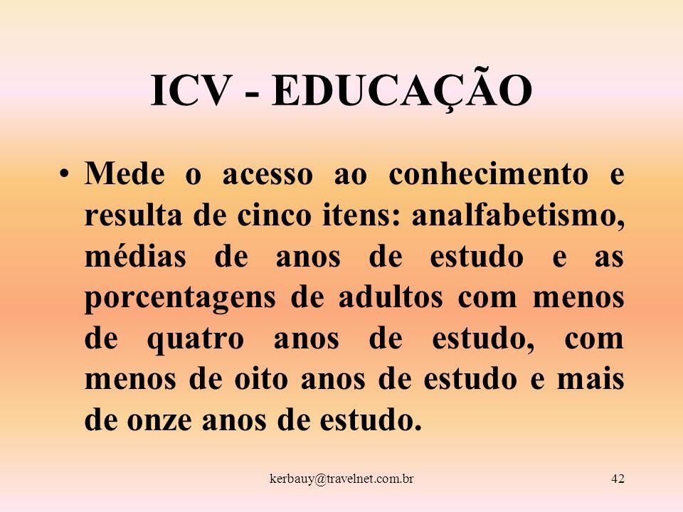 kerbauy@travelnet.com.br42 ICV - EDUCAÇÃO Mede o acesso ao conhecimento e resulta de cinco itens: analfabetismo, médias de anos de estudo e as porcent
