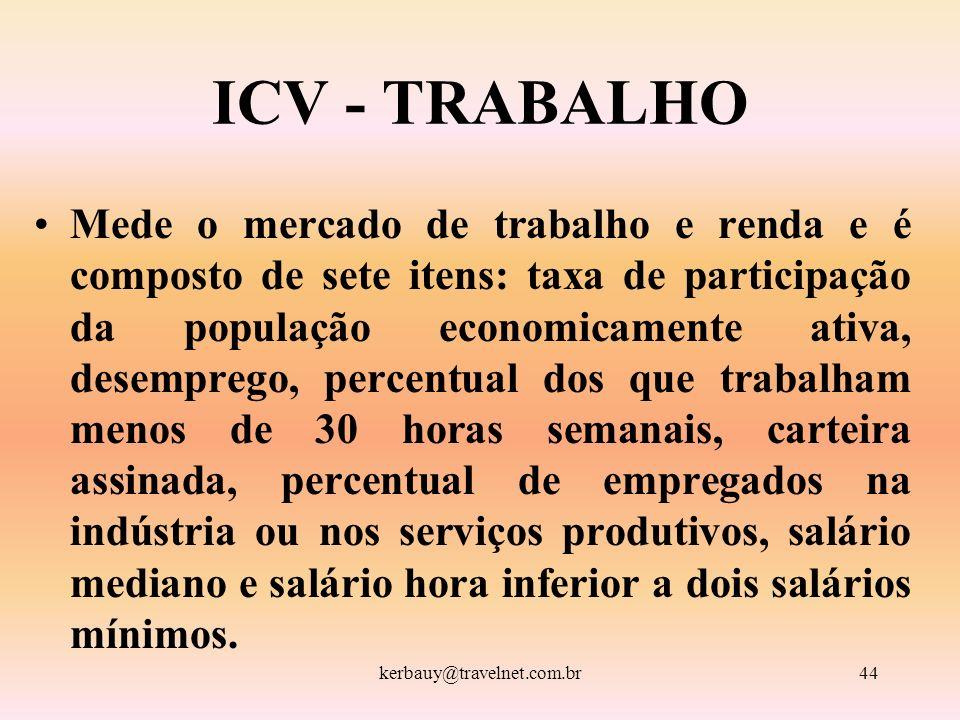 kerbauy@travelnet.com.br44 ICV - TRABALHO Mede o mercado de trabalho e renda e é composto de sete itens: taxa de participação da população economicame