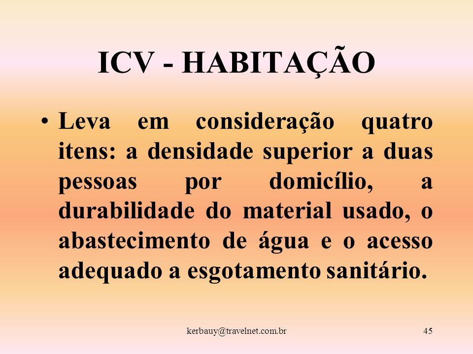 kerbauy@travelnet.com.br45 ICV - HABITAÇÃO Leva em consideração quatro itens: a densidade superior a duas pessoas por domicílio, a durabilidade do mat