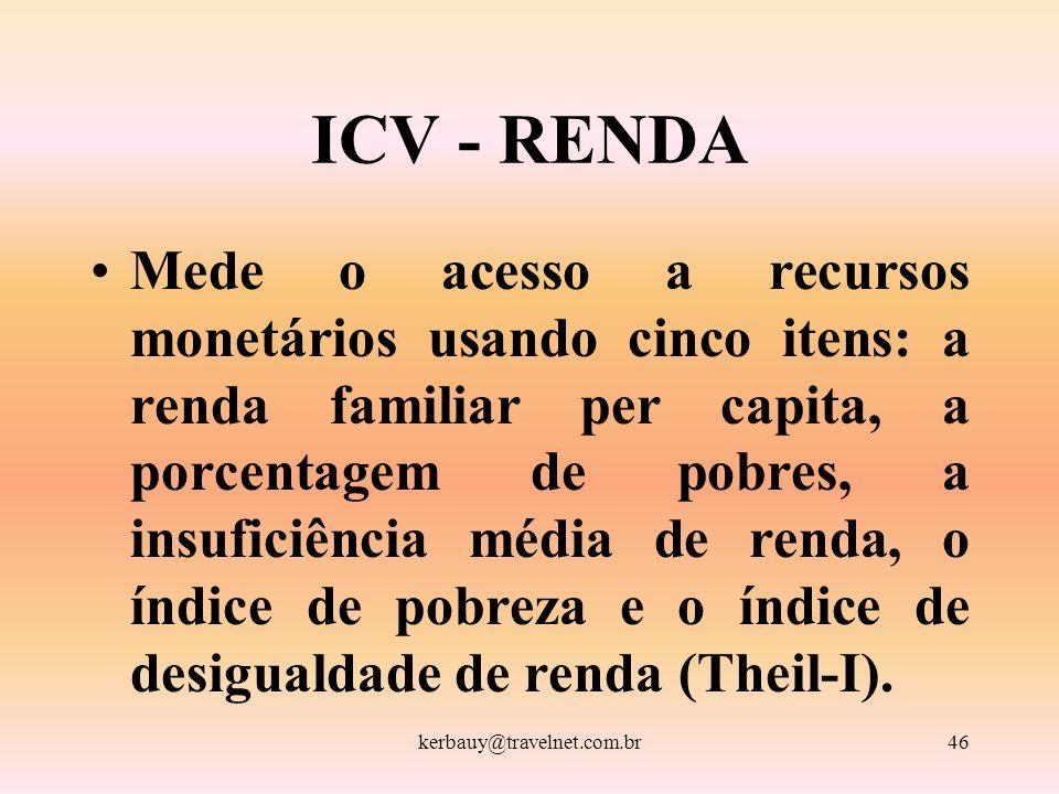 kerbauy@travelnet.com.br46 ICV - RENDA Mede o acesso a recursos monetários usando cinco itens: a renda familiar per capita, a porcentagem de pobres, a