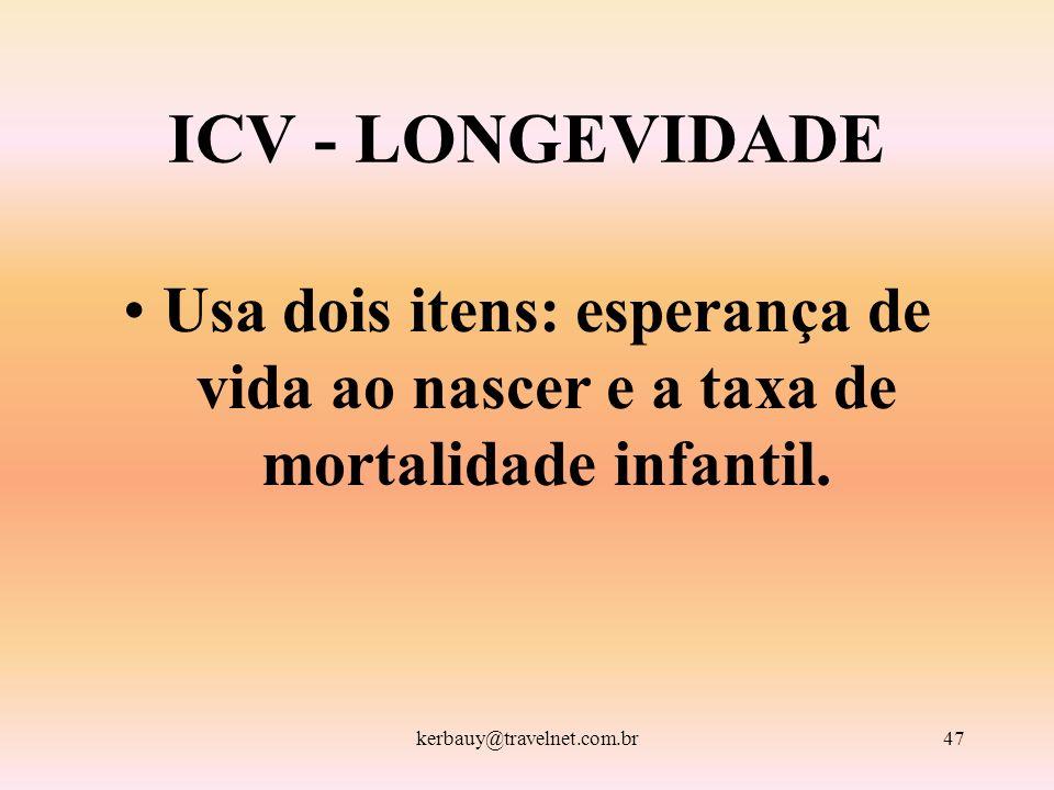 kerbauy@travelnet.com.br47 ICV - LONGEVIDADE Usa dois itens: esperança de vida ao nascer e a taxa de mortalidade infantil.