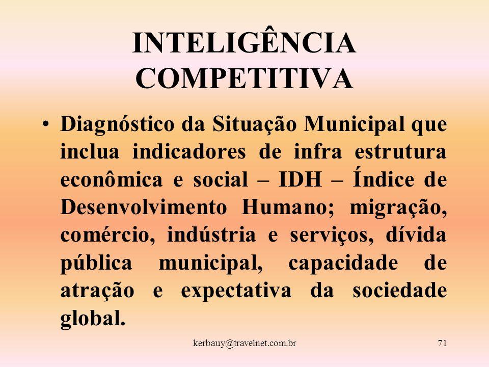kerbauy@travelnet.com.br71 INTELIGÊNCIA COMPETITIVA Diagnóstico da Situação Municipal que inclua indicadores de infra estrutura econômica e social – I