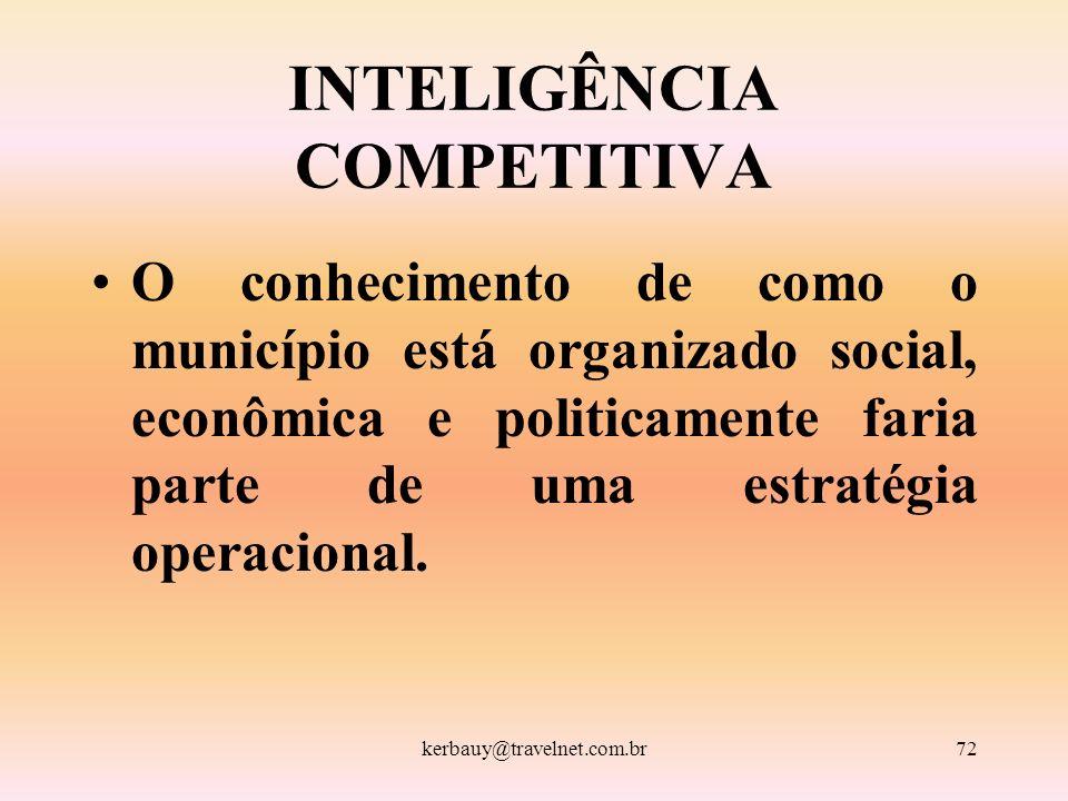 kerbauy@travelnet.com.br72 INTELIGÊNCIA COMPETITIVA O conhecimento de como o município está organizado social, econômica e politicamente faria parte d