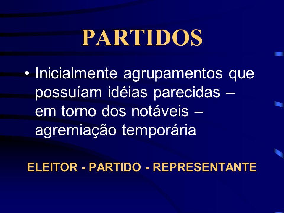 PARTIDOS Inicialmente agrupamentos que possuíam idéias parecidas – em torno dos notáveis – agremiação temporária ELEITOR - PARTIDO - REPRESENTANTE