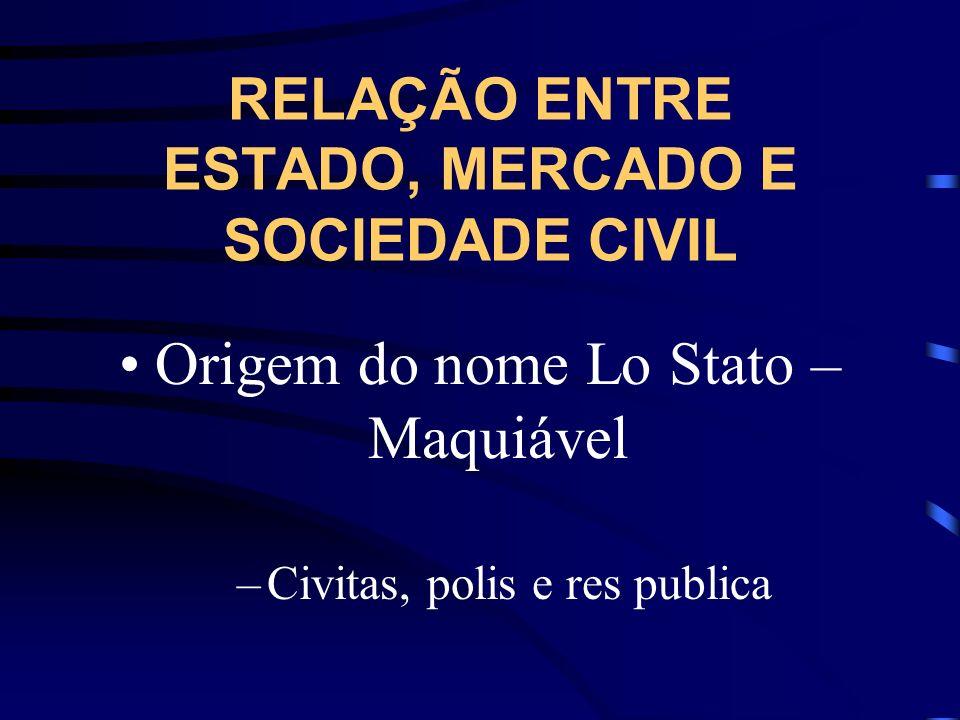 RELAÇÃO ENTRE ESTADO, MERCADO E SOCIEDADE CIVIL Origem do nome Lo Stato – Maquiável –Civitas, polis e res publica