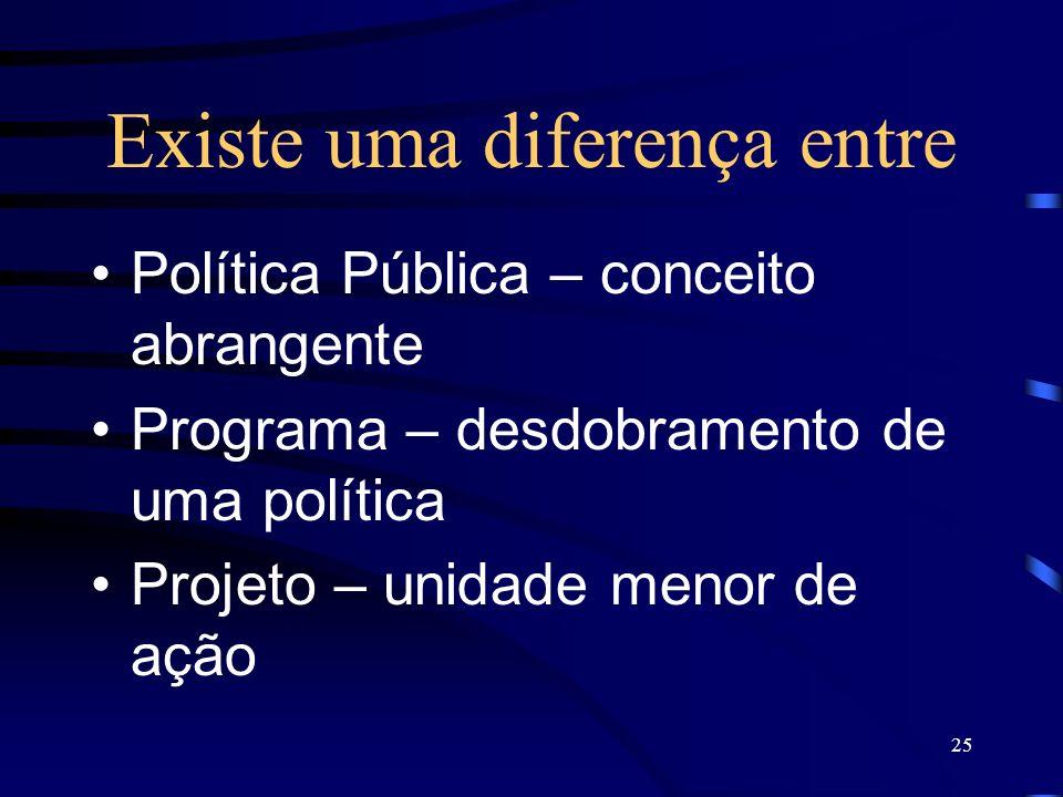 25 Existe uma diferença entre Política Pública – conceito abrangente Programa – desdobramento de uma política Projeto – unidade menor de ação