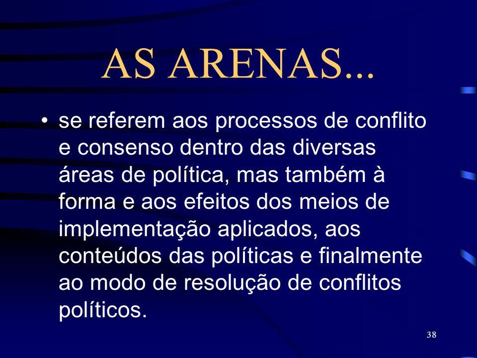 38 AS ARENAS... se referem aos processos de conflito e consenso dentro das diversas áreas de política, mas também à forma e aos efeitos dos meios de i