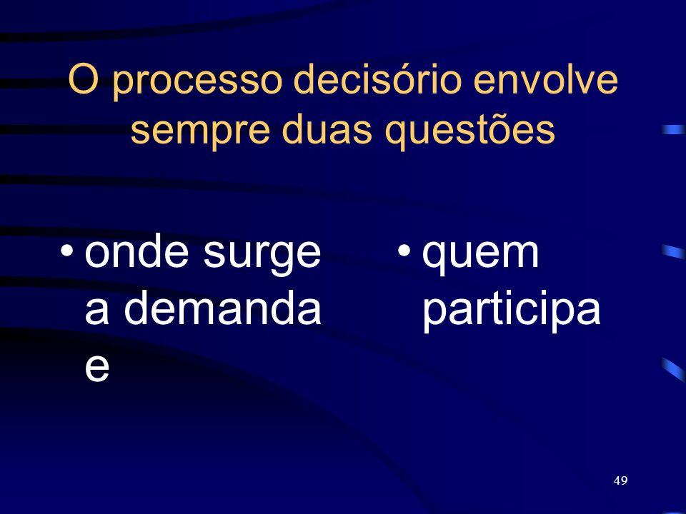 49 O processo decisório envolve sempre duas questões onde surge a demanda e quem participa