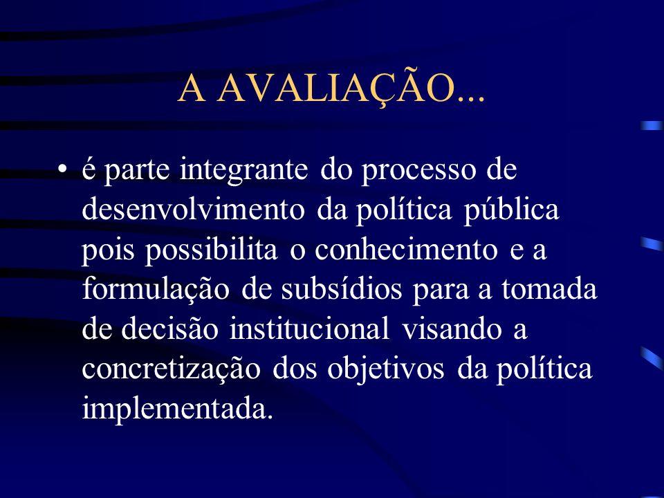 SUJEITOS DA AVALIAÇÃO 1) Sujeitos internos a) Formuladores da Política b) Implementadores da Política c) Beneficiários da Política 2) Sujeitos externos Sociedade Civil