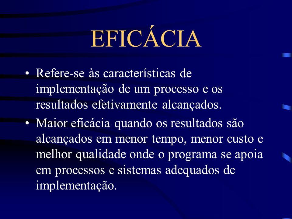 EFICÁCIA Refere-se às características de implementação de um processo e os resultados efetivamente alcançados. Maior eficácia quando os resultados são
