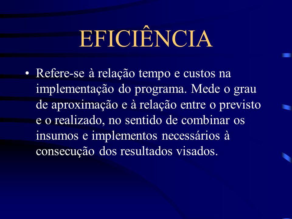 EFICIÊNCIA Refere-se à relação tempo e custos na implementação do programa. Mede o grau de aproximação e à relação entre o previsto e o realizado, no