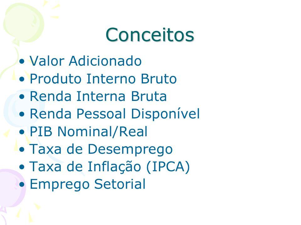 Conceitos Valor Adicionado Produto Interno Bruto Renda Interna Bruta Renda Pessoal Disponível PIB Nominal/Real Taxa de Desemprego Taxa de Inflação (IP