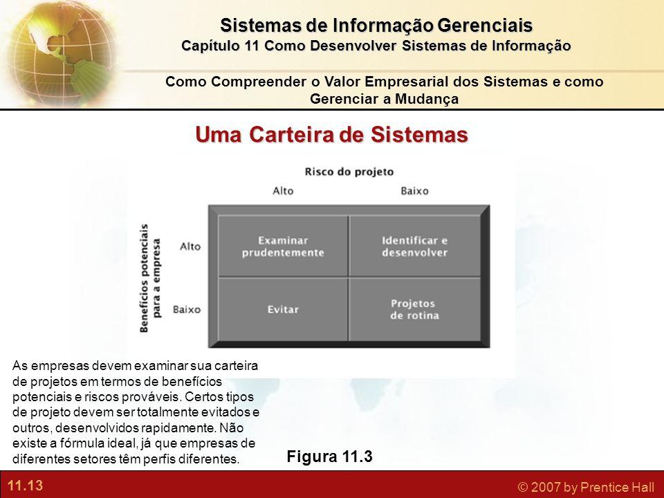 11.13 © 2007 by Prentice Hall Sistemas de Informação Gerenciais Capítulo 11 Como Desenvolver Sistemas de Informação Figura 11.3 As empresas devem exam