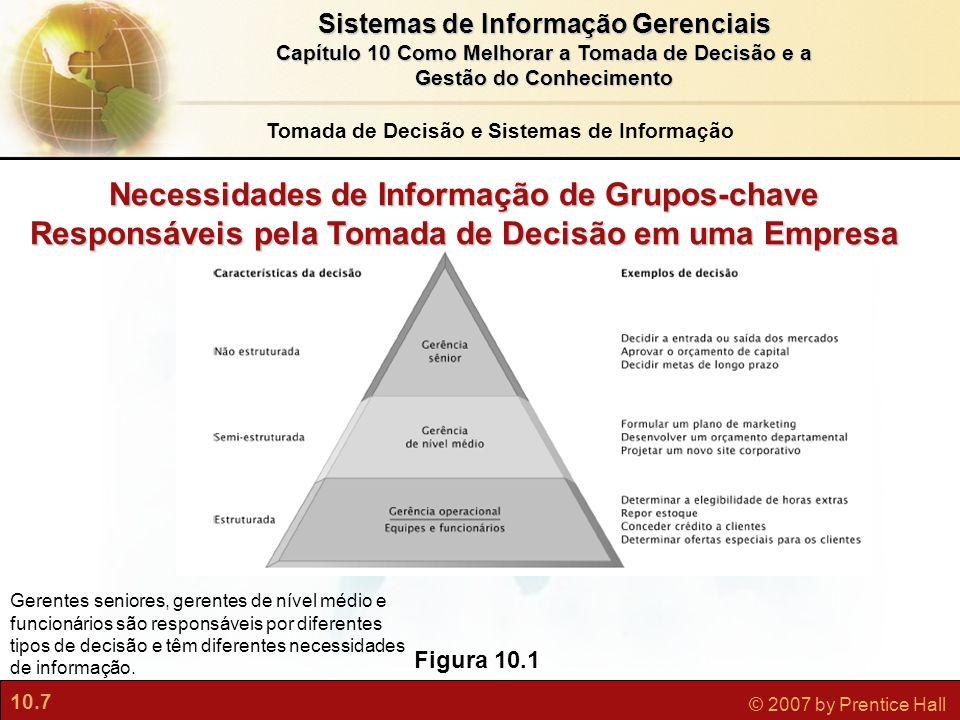 10.7 © 2007 by Prentice Hall Sistemas de Informação Gerenciais Capítulo 10 Como Melhorar a Tomada de Decisão e a Gestão do Conhecimento Figura 10.1 Ne