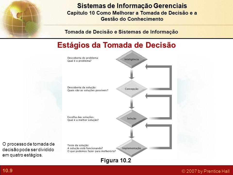 10.9 © 2007 by Prentice Hall Sistemas de Informação Gerenciais Capítulo 10 Como Melhorar a Tomada de Decisão e a Gestão do Conhecimento Figura 10.2 O