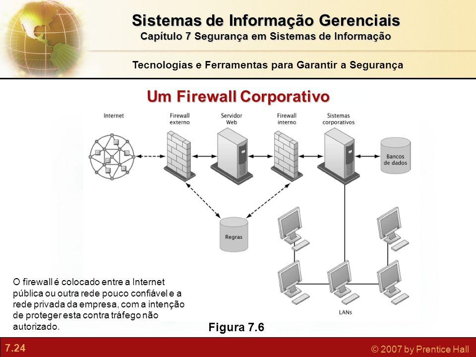 7.24 © 2007 by Prentice Hall Um Firewall Corporativo Figura 7.6 O firewall é colocado entre a Internet pública ou outra rede pouco confiável e a rede