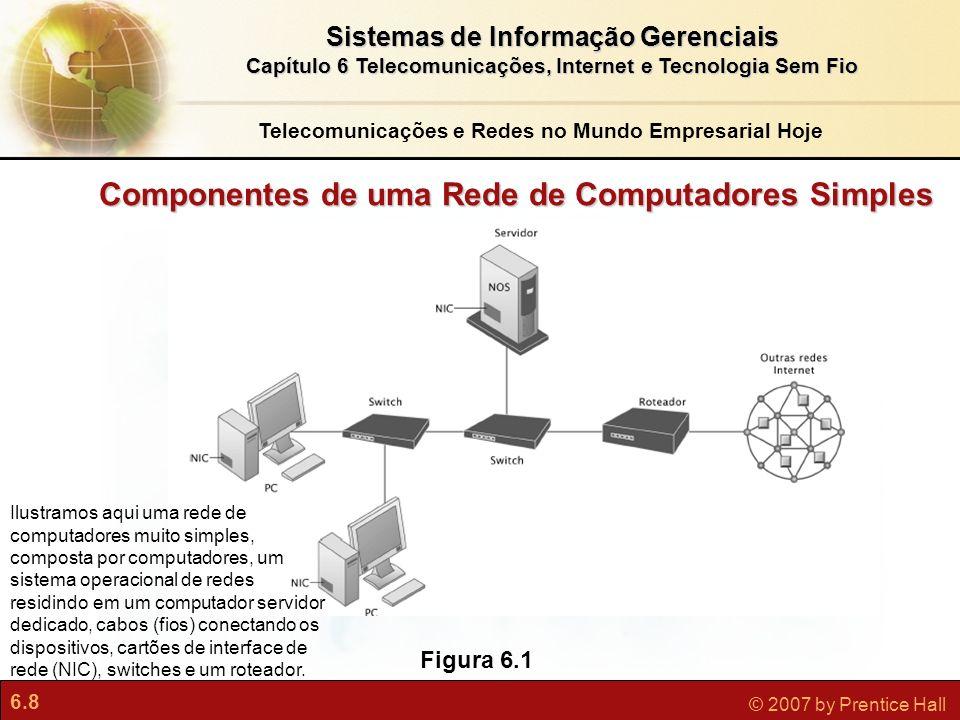 6.9 © 2007 by Prentice Hall Sistemas de Informação Gerenciais Capítulo 6 Telecomunicações, Internet e Tecnologia Sem Fio Principais Tecnologias de Rede digital Computação cliente/servidor Comutação de pacotes TCP/IP e conectividade Protocolos controlam a transmissão de informação entre dois pontos O padrão universal é TCP/IP O modelo de referência, com quatro camadas, do Departamento de Defesa para o TCP/IP inclui camada de aplicação, camada de transporte, camada de Internet e camada de interface de rede Telecomunicações e Redes no Mundo Empresarial Hoje
