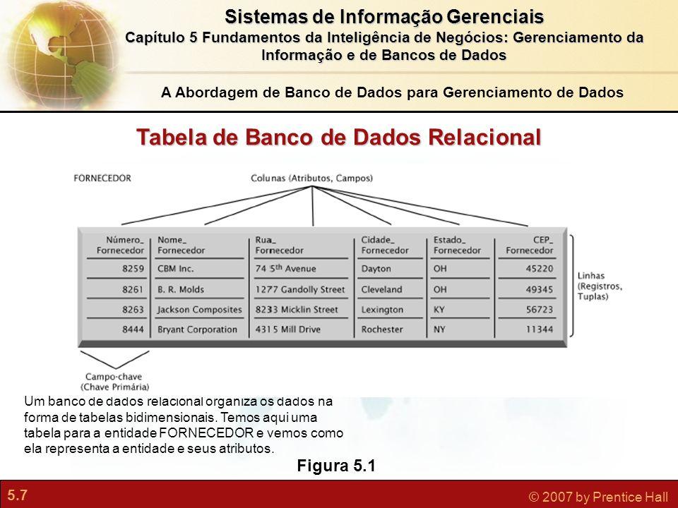 5.8 © 2007 by Prentice Hall Sistemas de Informação Gerenciais Capítulo 5 Fundamentos da Inteligência de Negócios: Gerenciamento da Informação e de Bancos de Dados Diagrama entidade/relacionamento básico Figura 5.3 Este diagrama mostra a relação entre as entidades FORNECEDOR e PEÇA.
