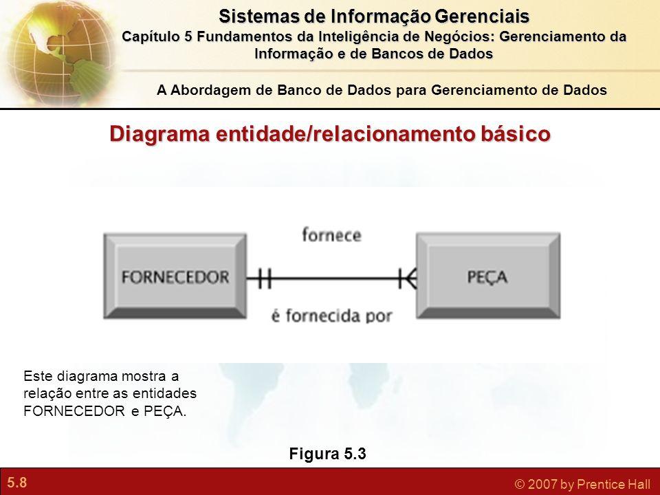 5.9 © 2007 by Prentice Hall Sistemas de Informação Gerenciais Capítulo 5 Fundamentos da Inteligência de Negócios: Gerenciamento da Informação e de Bancos de Dados Um tipo de software específico para criar, armazenar, organizar e acessar dados de um banco de dados Separa as visões lógica e física dos dados Visão lógica: como os usuários finais vêem os dados Visão física: como os dados estão realmente estruturados e organizados Exemplos de DBMS: Microsoft Access, DB2, Oracle Database, Microsoft SQL Server, MYSQL DBMS Sistemas de Gerenciamento de Banco de Dados