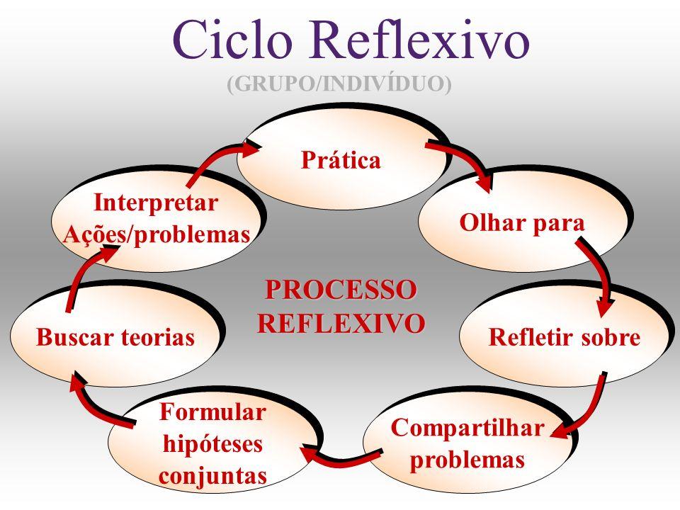 Buscar teorias Buscar teorias Interpretar Ações/problemas Interpretar Ações/problemas Prática Prática Olhar para Olhar para Refletir sobre Refletir so