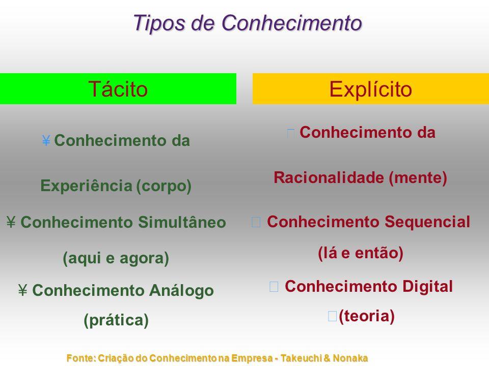 Tipos de Conhecimento Tácito ¥ ¥ Conhecimento da Experiência (corpo) ¥ ¥ Conhecimento Simultâneo (aqui e agora) ¥ ¥ Conhecimento Análogo (prática) Exp