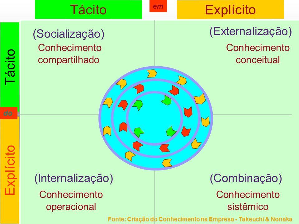 Tácito Explícito Tácito Explícito (Socialização) (Externalização) (Internalização)(Combinação) Conhecimento compartilhado Conhecimento conceitual Conh