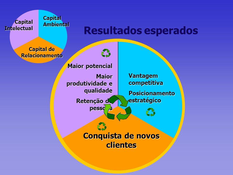 Vantagem competitiva Posicionamento estratégico Conquista de novos clientes Maior potencial Maior produtividade e qualidade Retenção de pessoas Result