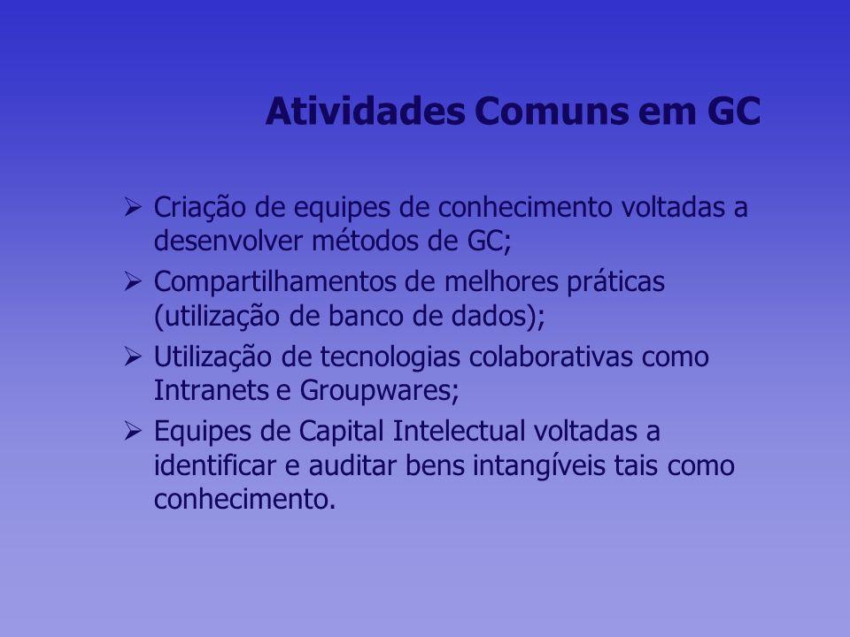 Atividades Comuns em GC Criação de equipes de conhecimento voltadas a desenvolver métodos de GC; Compartilhamentos de melhores práticas (utilização de