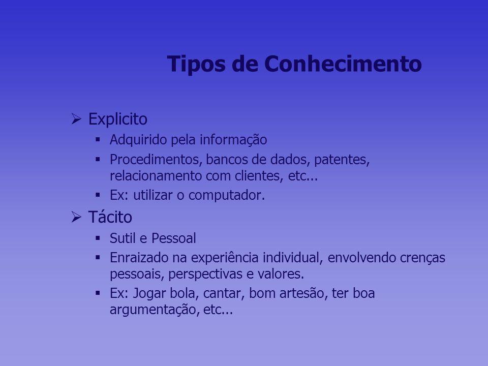 Tipos de Conhecimento Explicito Adquirido pela informação Procedimentos, bancos de dados, patentes, relacionamento com clientes, etc... Ex: utilizar o