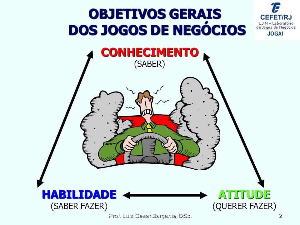 CONHECIMENTO(SABER) HABILIDADE (SABER FAZER) ATITUDE (QUERER FAZER) OBJETIVOS GERAIS DOS JOGOS DE NEGÓCIOS 2Prof.