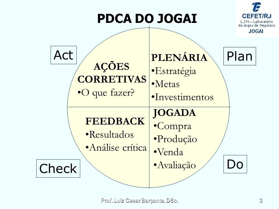 PDCA DO JOGAI Plan PLENÁRIA Estratégia Metas Investimentos JOGADA Compra Produção Venda Avaliação Do AÇÕES CORRETIVAS O que fazer.