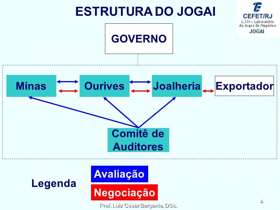ESTRUTURA DO JOGAI MinasOurivesJoalheria GOVERNO Exportador Comitê de Auditores Legenda Avaliação Negociação 4 Prof.