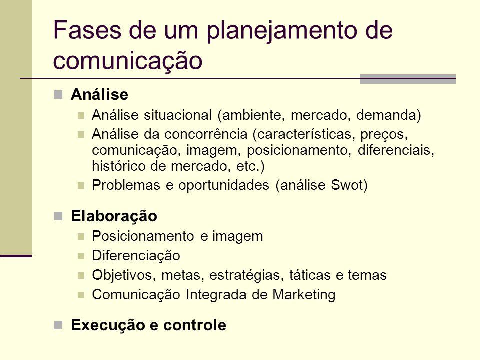 Fases de um planejamento de comunicação Análise Análise situacional (ambiente, mercado, demanda) Análise da concorrência (características, preços, com