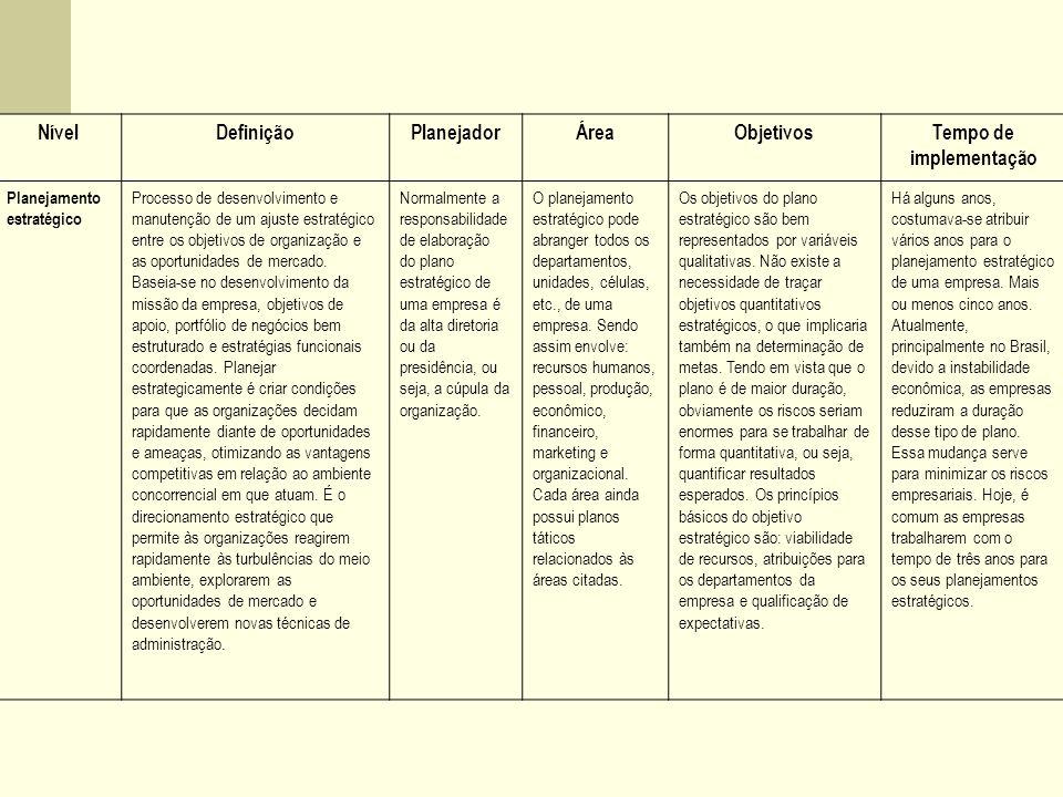 NívelDefiniçãoPlanejadorÁreaObjetivosTempo de implementação Planejamento estratégico Processo de desenvolvimento e manutenção de um ajuste estratégico