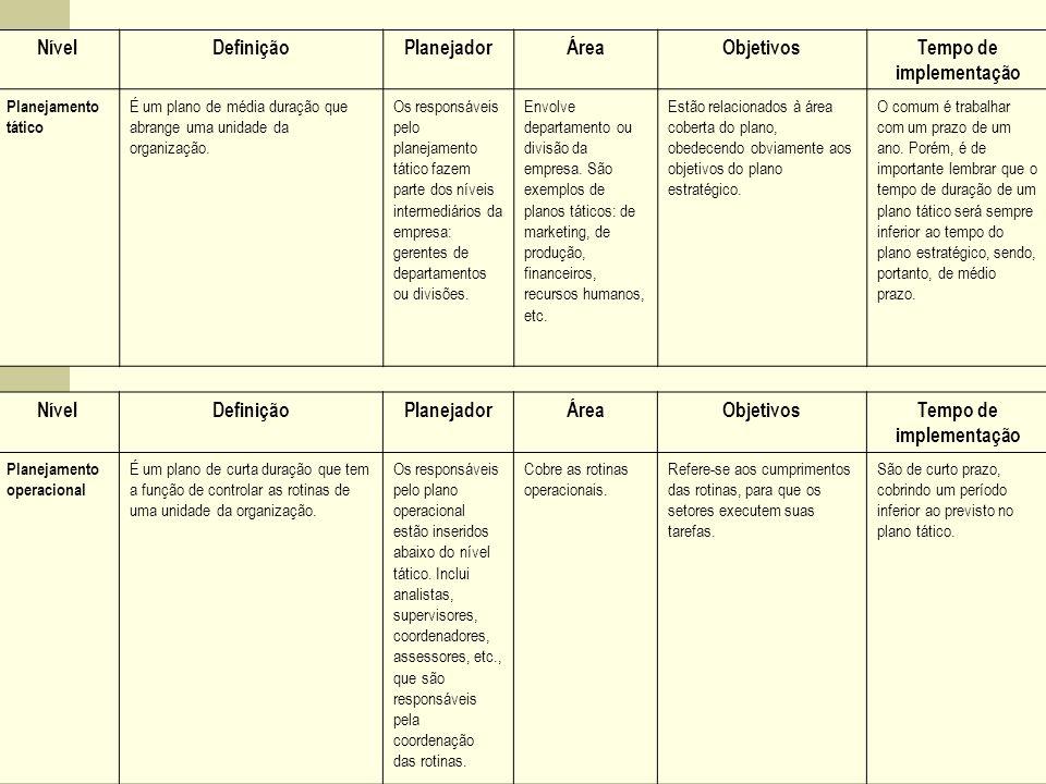 NívelDefiniçãoPlanejadorÁreaObjetivosTempo de implementação Planejamento tático É um plano de média duração que abrange uma unidade da organização. Os