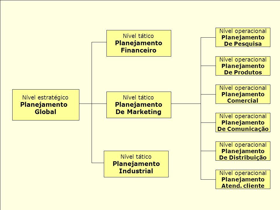 Planejamento Global (Estratégico) Diretrizes para o bom funcionamento da organização: Missão – razão de ser Visão – objetivo a ser perseguido Valores – crenças Do planejamento global da organização nascem os planejamentos de marketing (tático) e de comunicação (operacional).