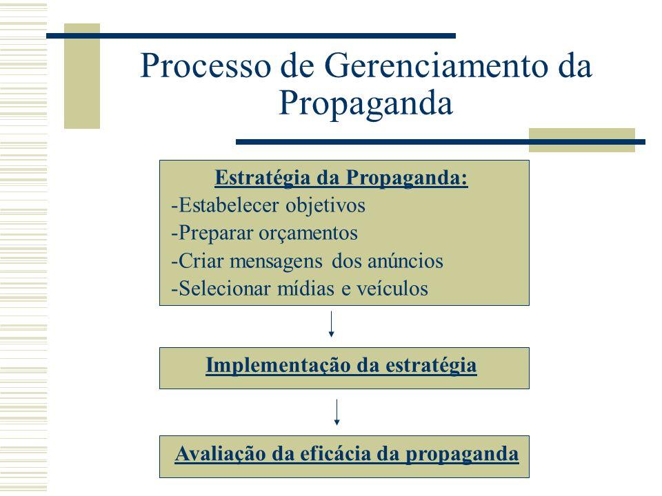 Processo de Gerenciamento da Propaganda Estratégia da Propaganda: -Estabelecer objetivos -Preparar orçamentos -Criar mensagens dos anúncios -Seleciona