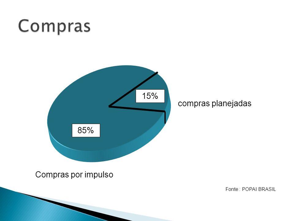 compras planejadas 85% 15% Compras por impulso Fonte : POPAI BRASIL