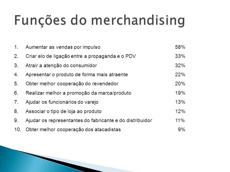 1.Aumentar as vendas por impulso58% 2.Criar elo de ligação entre a propaganda e o PDV33% 3.Atrair a atenção do consumidor32% 4.Apresentar o produto de