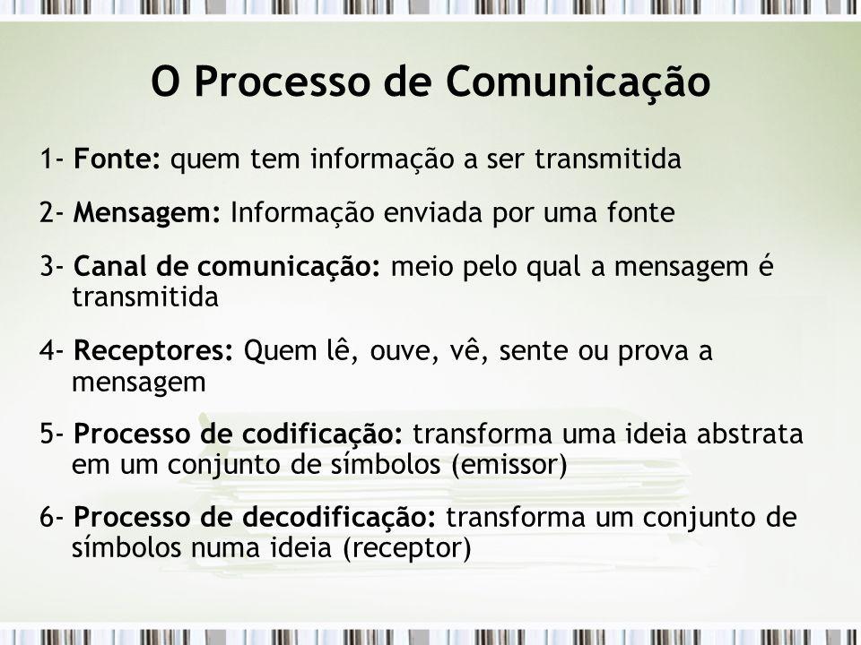 O Processo de Comunicação 1- Fonte: quem tem informação a ser transmitida 2- Mensagem: Informação enviada por uma fonte 3- Canal de comunicação: meio