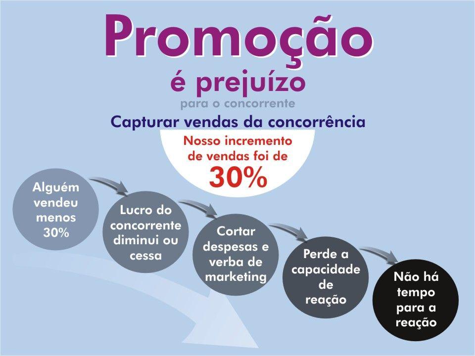 Plano de Promoção Caracteriza-se por ações de incentivo à compra.