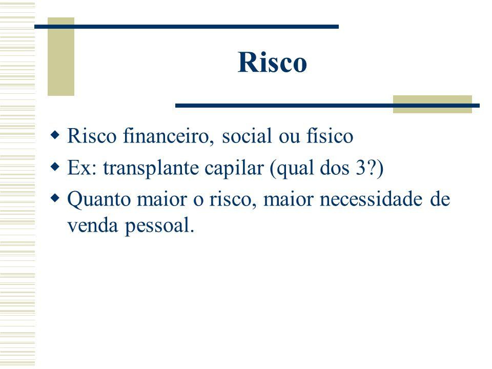 Risco Risco financeiro, social ou físico Ex: transplante capilar (qual dos 3?) Quanto maior o risco, maior necessidade de venda pessoal.