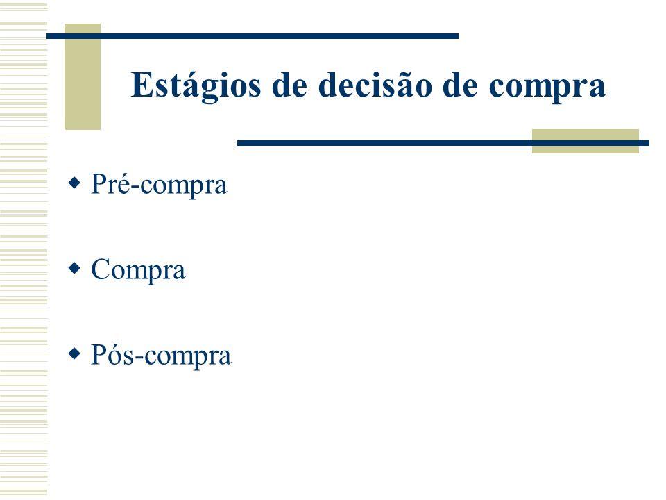 Estágios de decisão de compra Pré-compra Compra Pós-compra