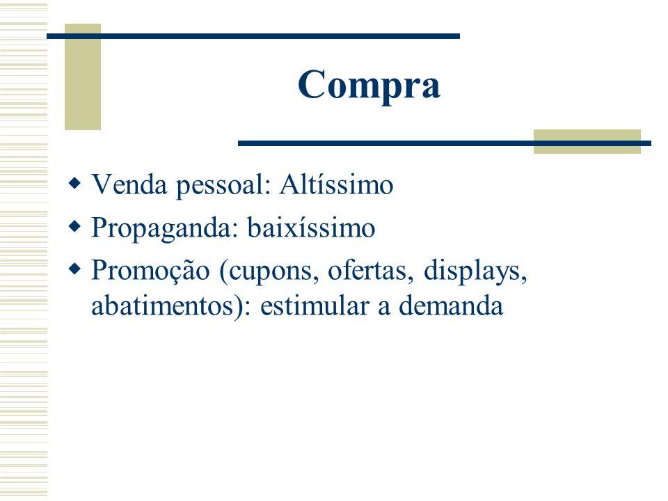 Compra Venda pessoal: Altíssimo Propaganda: baixíssimo Promoção (cupons, ofertas, displays, abatimentos): estimular a demanda