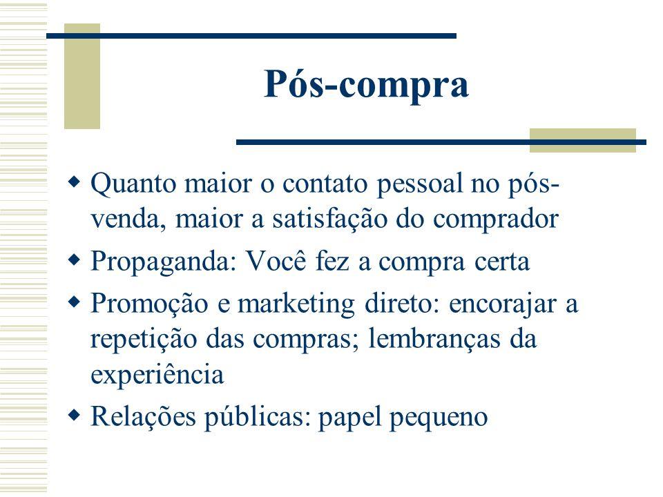 Pós-compra Quanto maior o contato pessoal no pós- venda, maior a satisfação do comprador Propaganda: Você fez a compra certa Promoção e marketing dire