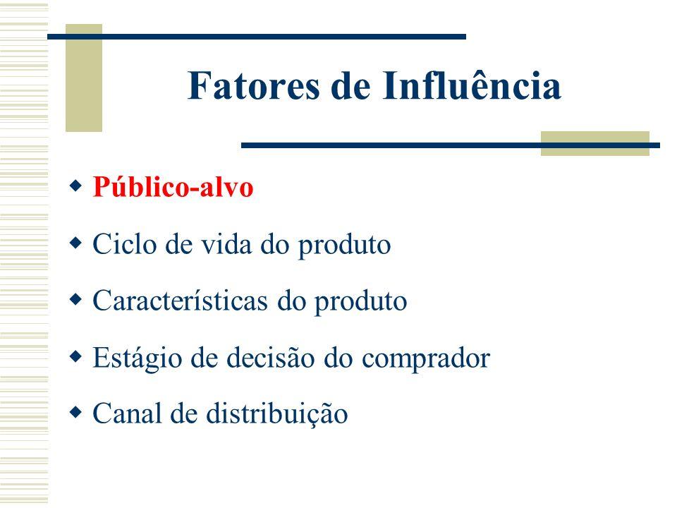 Fatores de Influência Público-alvo Ciclo de vida do produto Características do produto Estágio de decisão do comprador Canal de distribuição