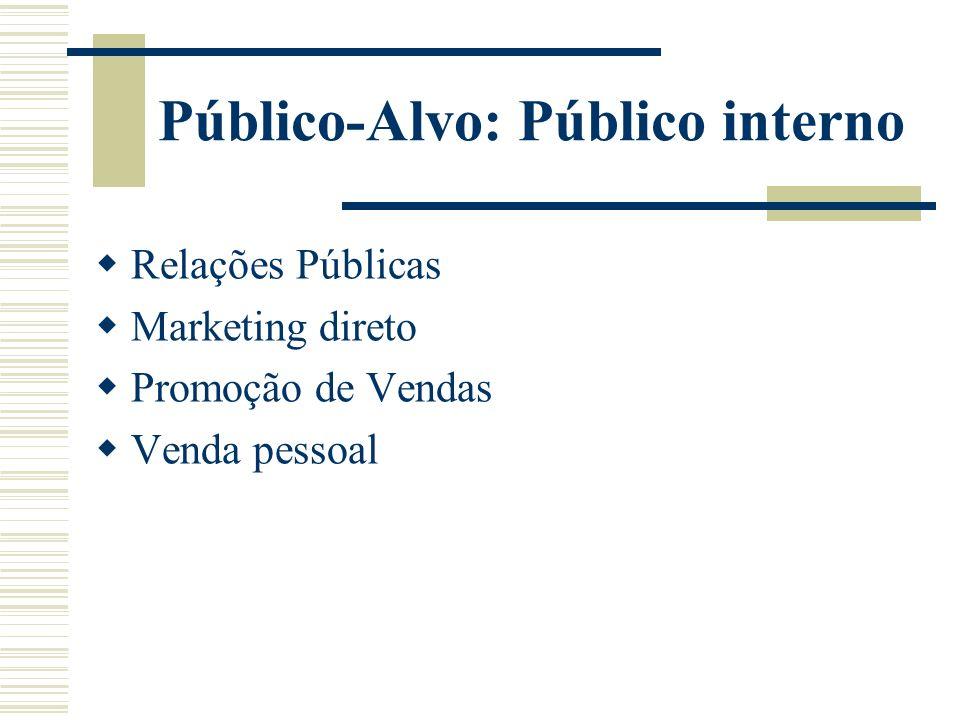 Público-Alvo: Público interno Relações Públicas Marketing direto Promoção de Vendas Venda pessoal